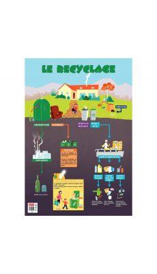 Poster pédagogique en PVC 76x52cm, le recyclage