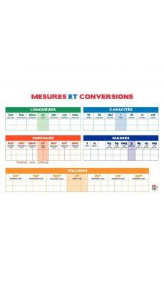 Tableau PVC 80x120 les conversions